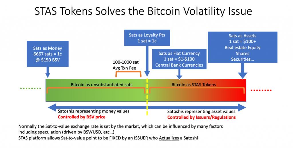 Stas Token Solves Bitcoin Volatility Issue